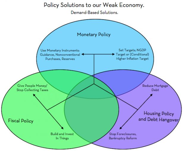 south africas fiscal monetary policy