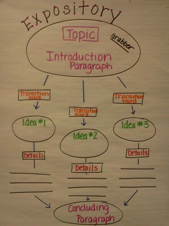 teaching expository writing 4th grade Teaching students to write effective conclusions in paragraph writing  4 make  an opinion statement one of the ideas that has really helped.