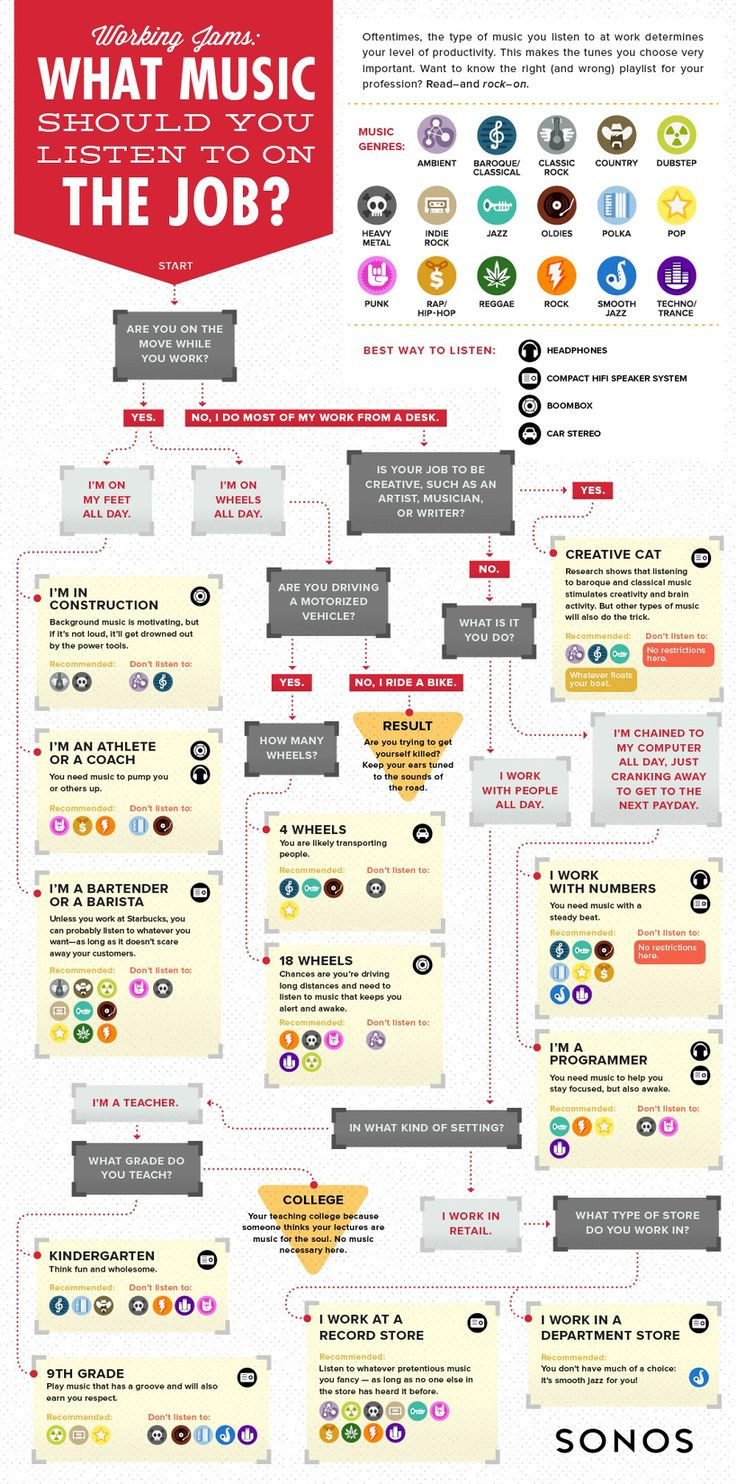 what kind of music should you listen to while you work? :) a helpful infographic.
