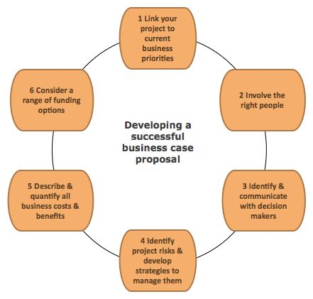 Developing a business proposal