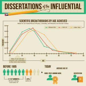Dissertation On Leadership