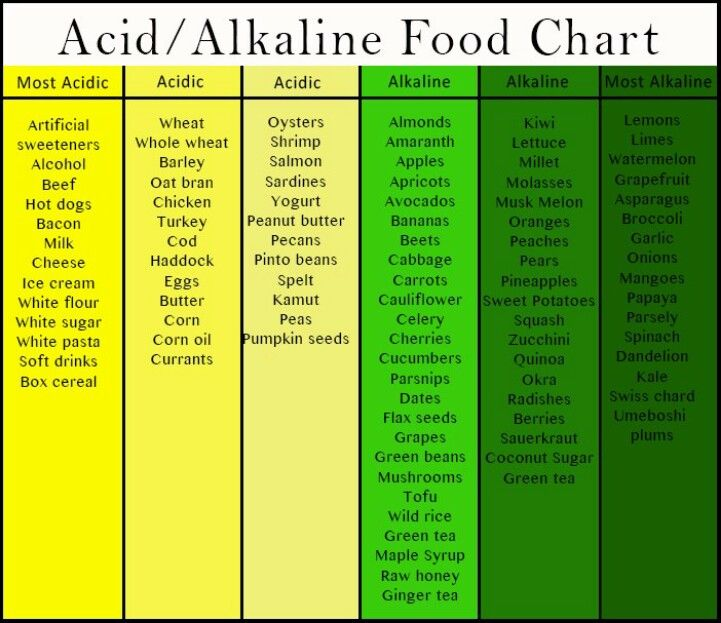 It is a graphic of Nerdy Printable Alkaline Food Chart