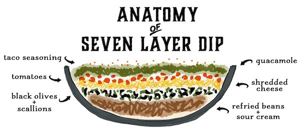 seven layer dip, via goodfoodstories.com