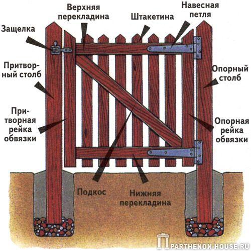 Деревянный ворота на даче своими руками 741