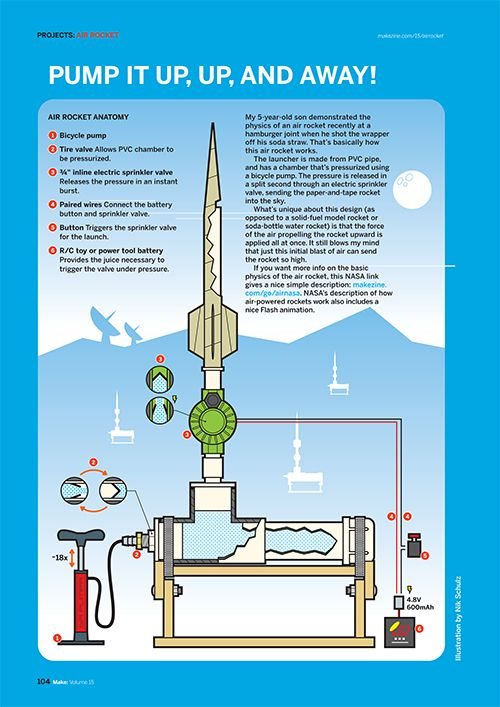 Gauging Performance Between Compressed Air RocketMods