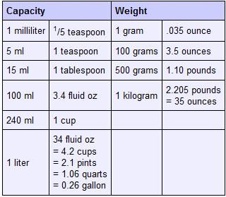 Cooking conversion charts measurements and conversion for 1 tablespoon vs teaspoon