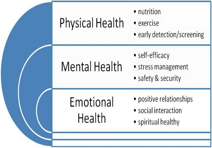 physical and mental health problems of Mental wellbeing as a determinant of physical health and healthy lifestyles.