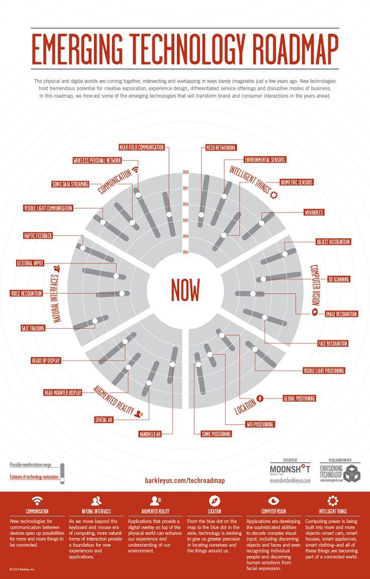E-Commerce: Emerging Technology