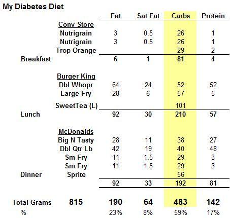 diabetes meal planner pdf