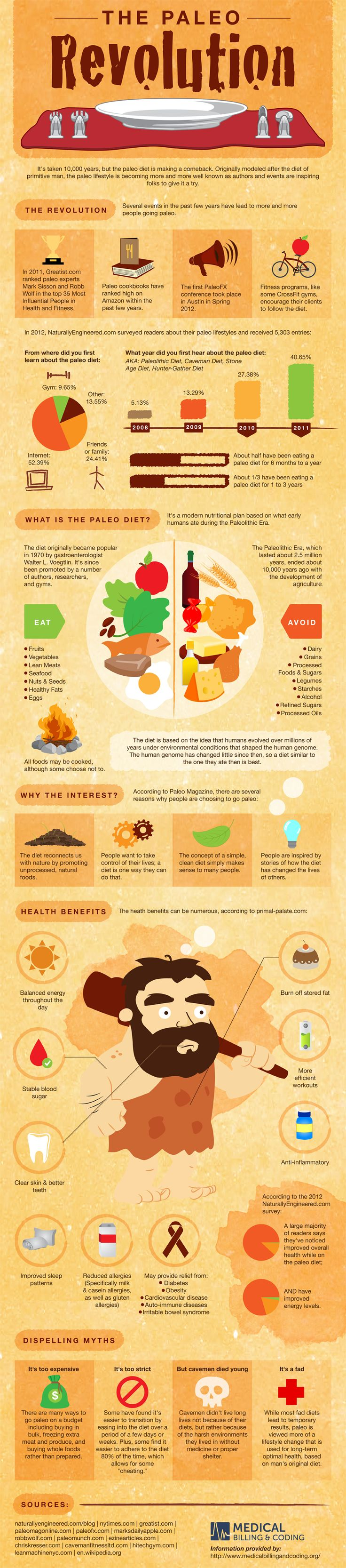 The Paleo Diet Revolution | infographic via http://www.medicalbillingandcoding.org/blog/the-paleo-revolution/