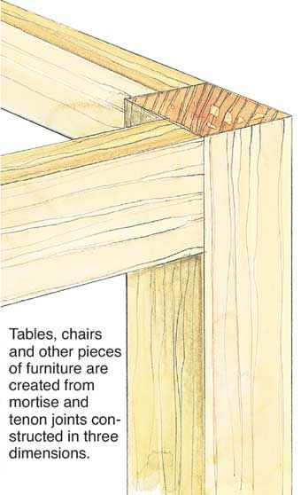 Excellent  Strong Joints To Use When Making Custom Frames  Woodworking