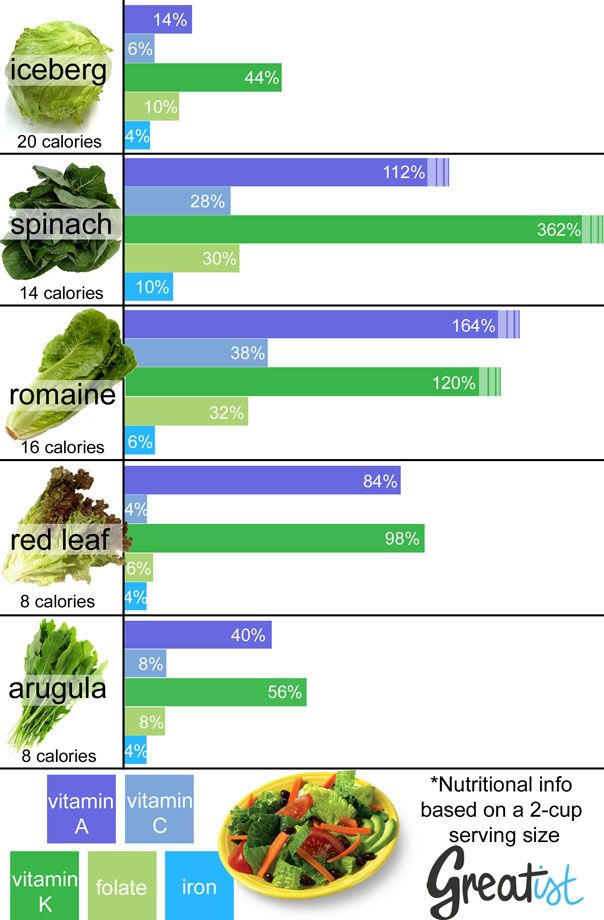 Use This Chart to Pick the Most Nutritious Leafy Greens