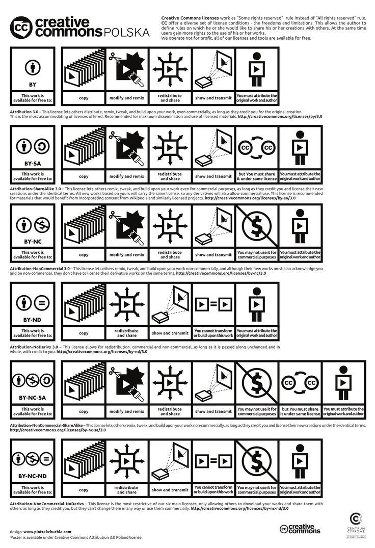 guía visual sobre las licencias ceative commons y sus restricciones