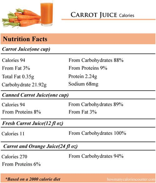 images 32 Amazing Benefits Of Carrot Juice