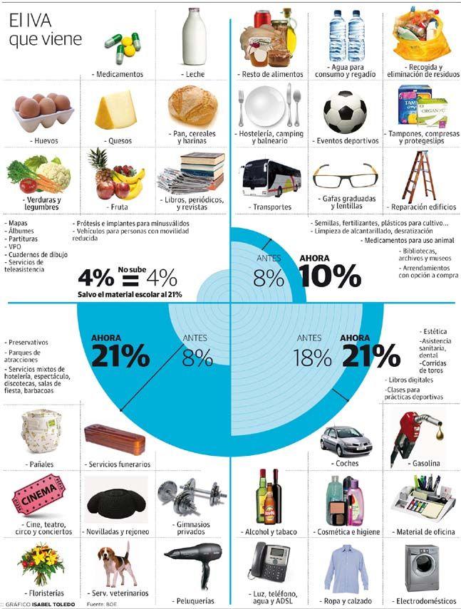 La subida del IVA a que afecta (septiembre/2012) #infografia
