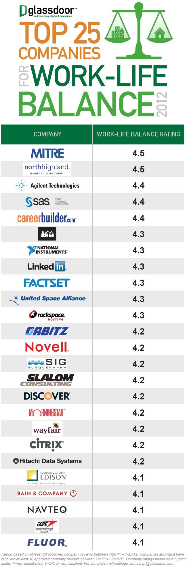 Glassdoor: Glassdoor Top 25 Companies