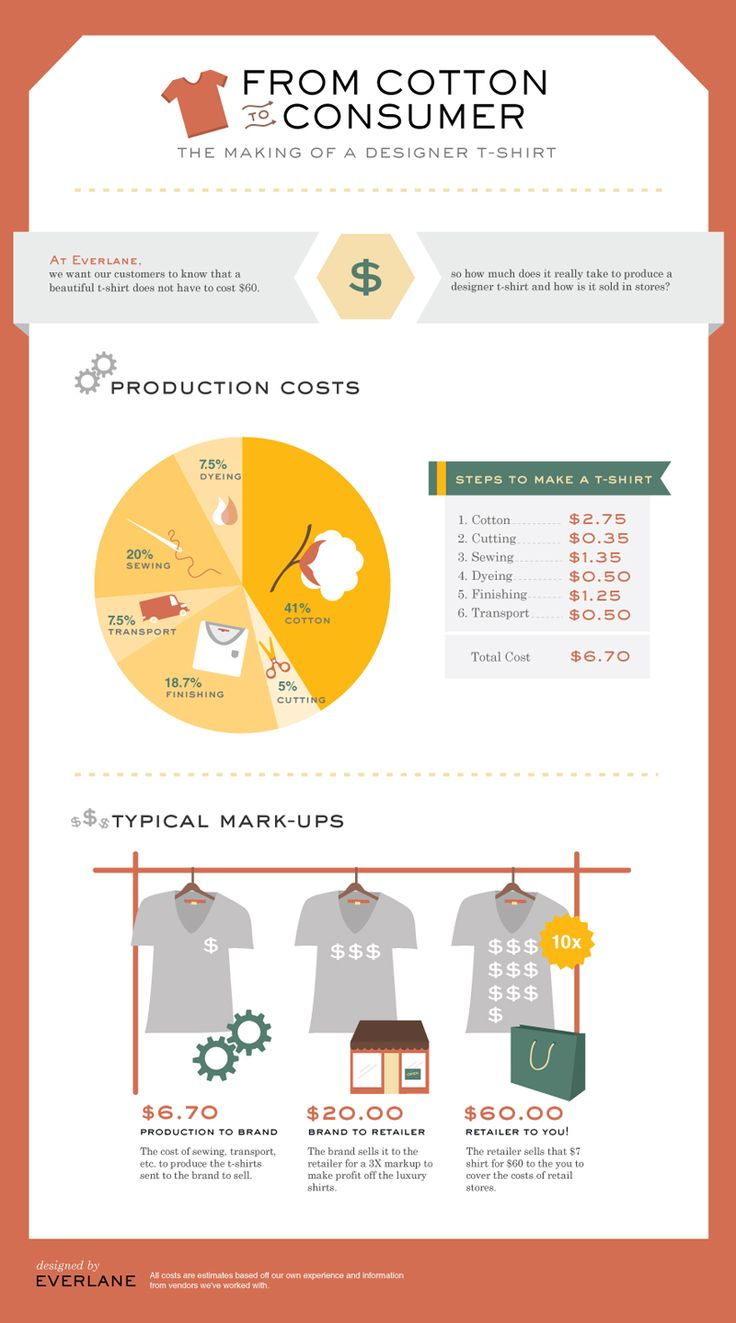From Cotton To Consumer[INFOGRAPHIC]