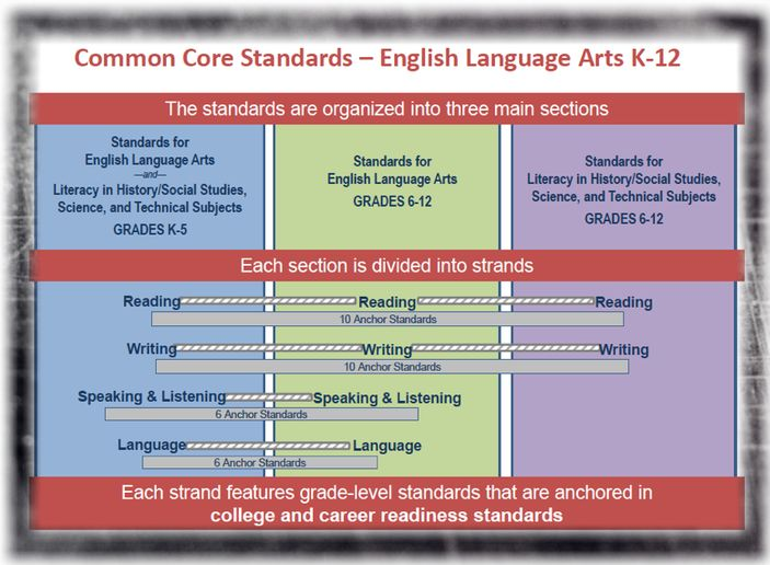 common core standards as a roadmap Key shifts in english language arts  the common core state standards for english language arts and  because the standards are the roadmap for.