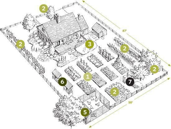 Homestead Plan For 110 An Acre Lovely Landscaping