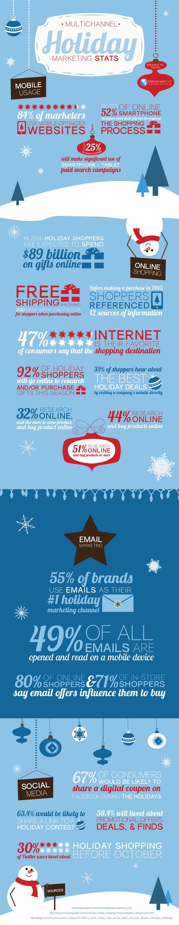 Multichannel Holiday Marketing Stats