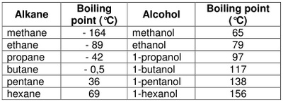 Properties of Hydrocarbons