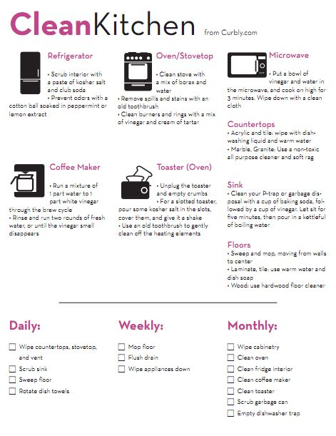 Kitchen cleaning check list and cheat sheet