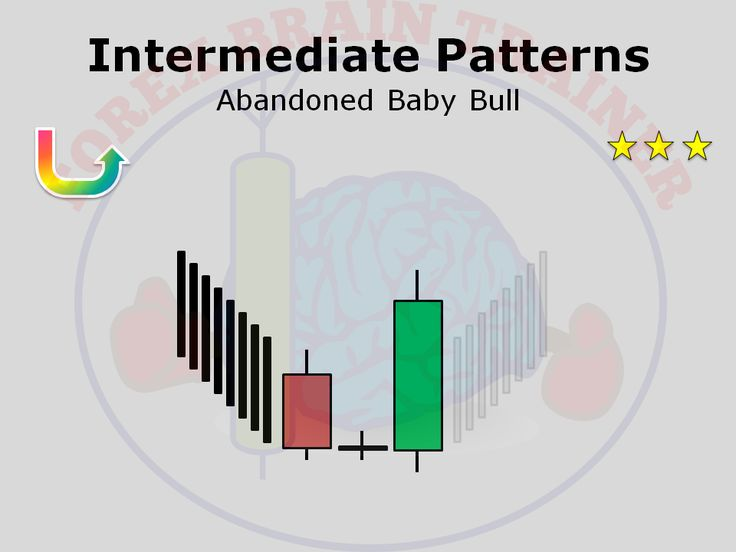 Abandoned Baby Candlestick Pattern