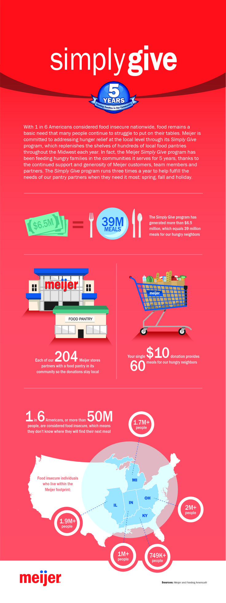 Meijer celebrates 5 years of feeding hungry families through Simply Give