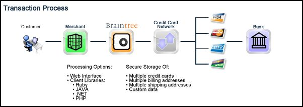 credit card services chase