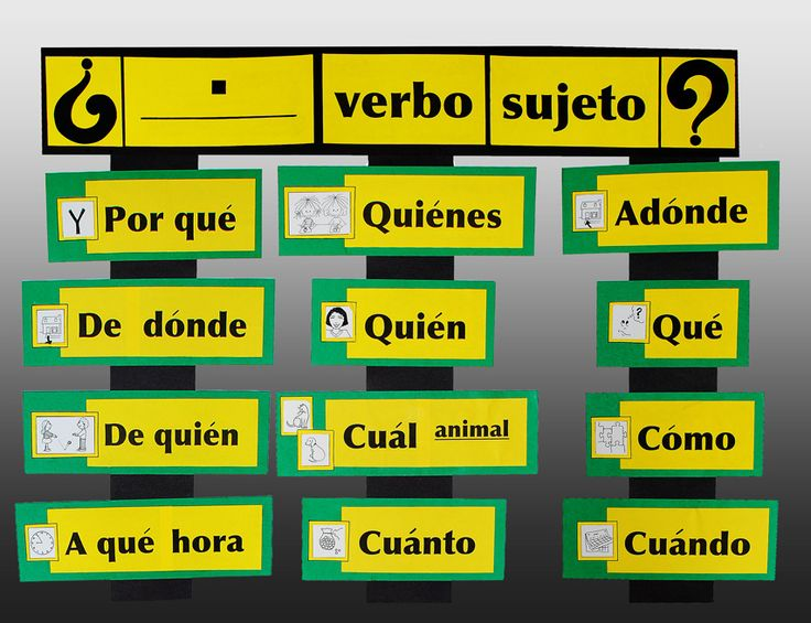 Question Formation Manipulatives - Teaching Tools for Spanish