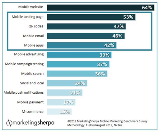 mobile marketing case studies 2011