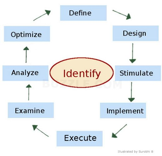Responsibilities Of Business Analyst – Business Analyst Job Description