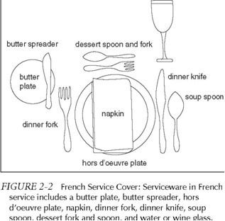 Kinds Of Table Setting : Types of Establishments,Types of Service, and Table Settings ...