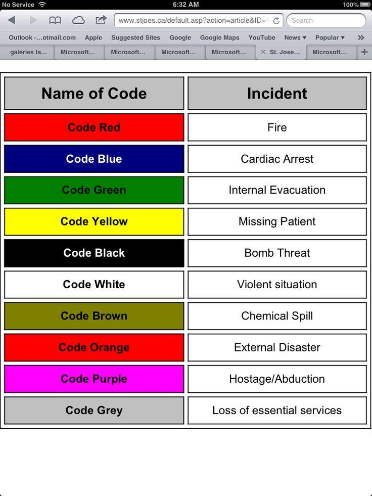 Code  Emergency Room