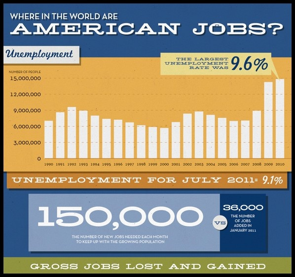 an analysis of the issues of unemployment in the united states of america United states other businesses  economic issues 'unemployment' and 'the economy' top the list of concerns for australians in mid-2017  ceo roy morgan .