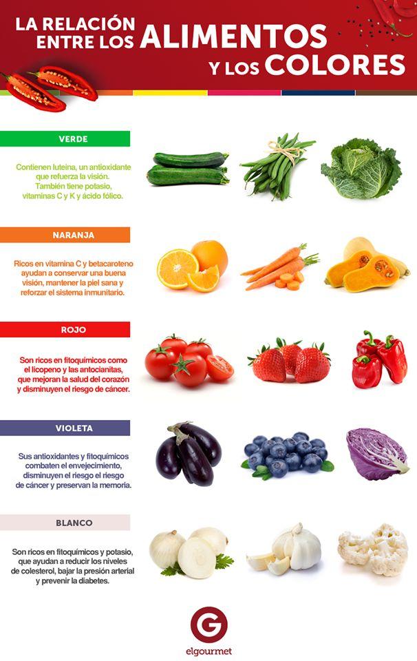 Alimentos por color nutricion pinterest for La cocina de los alimentos pdf