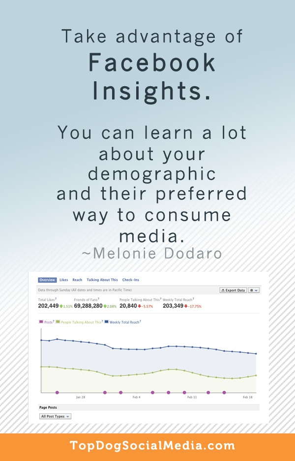 Take advantage of Facebook Insights. You can learn a lot about your demographic and their preferred way to consume media. ~Melonie Dodaro TopDogSocialMedia.com