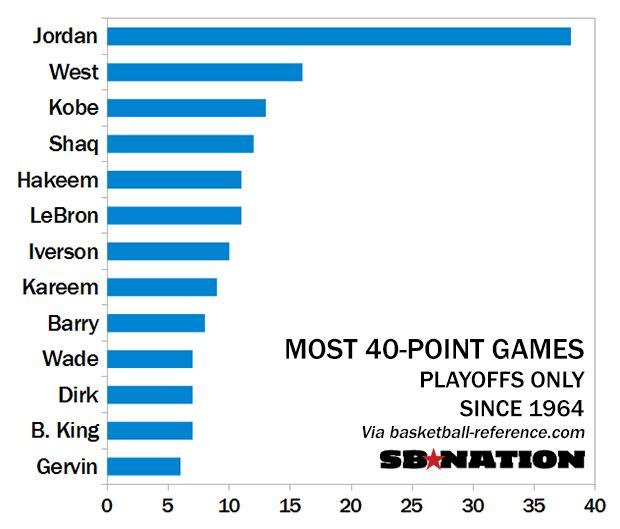 nba card game online most points scored in nba game