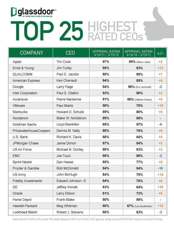 Top 25 Highest Rated CEOs 2012