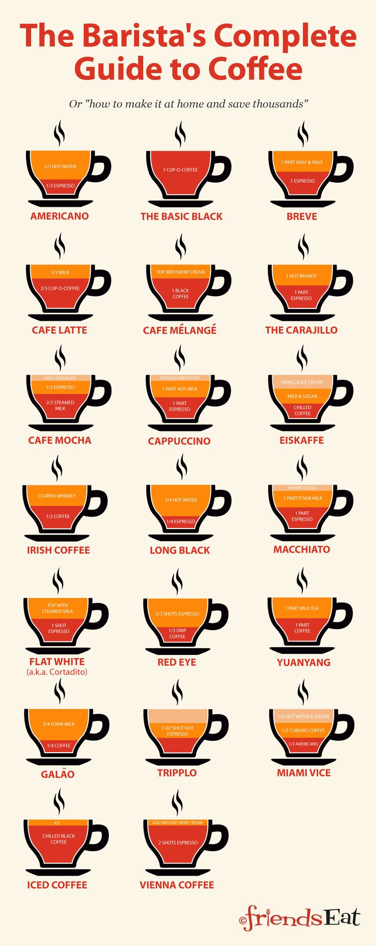 Infographic coffee poster