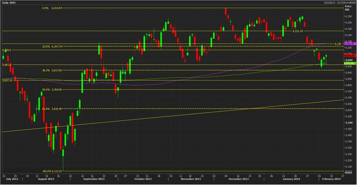 nifty technicals | Nifty Technical Analysis | Pinterest: pinterest.com/pin/416442296765446744