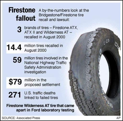 firestone tire recall Component: tires:tread/belt potential number of units affected: 127183 summary: bridgestone americas tire operations, llc (bato) is recalling 127,183 firestone fr380 tires, size p235/75r15, manufactured from september 9, 2007 through july 2, 2008 these tires were produced with insufficient tread base gauge consequence: continued use of the subject tires.