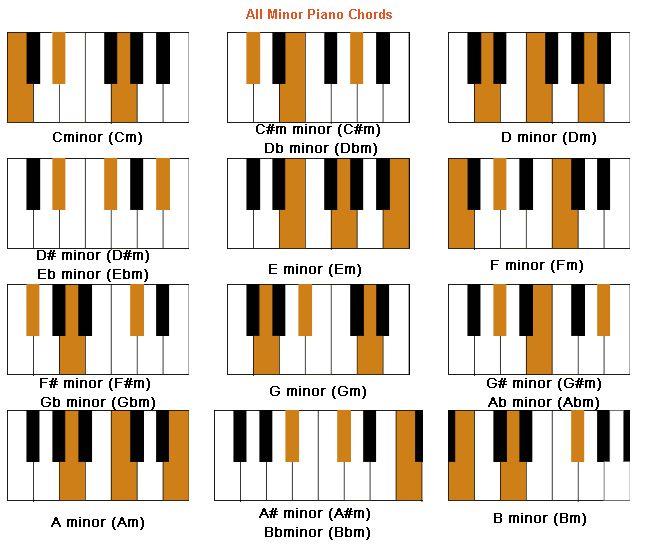 B Minor Chord Piano Minor Piano Chords. | ...