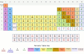 New periodic table follow up activity table periodic follow up activity pinterest table school science interactive periodic days urtaz Gallery