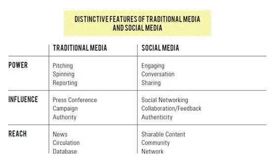 social media versus mass media