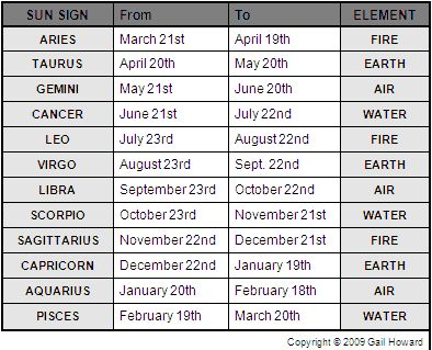 Signs and their dates