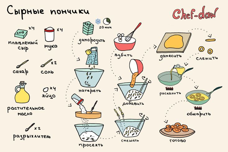Вкусняшки рецепты с пошаговым