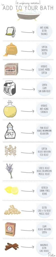 Nice graphic of DIY Bath recipes and their remedies.