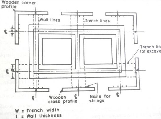 SETTING OUT OF FOUNDATION TRENCHES - The Constructor