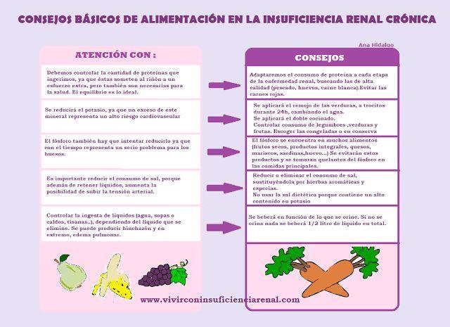 Insuficiencia renal enfermedades medicina pinterest for Alimentos prohibidos para insuficiencia renal
